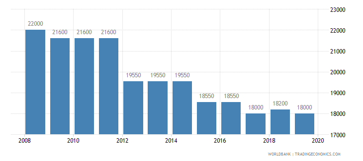 croatia armed forces personnel total wb data