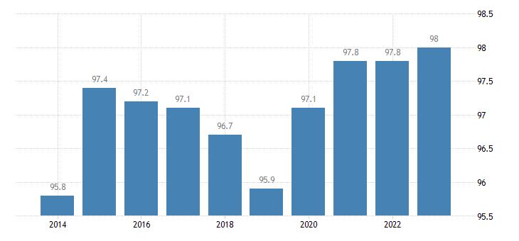 croatia at least upper secondary educational attainment age group 20 24 females eurostat data