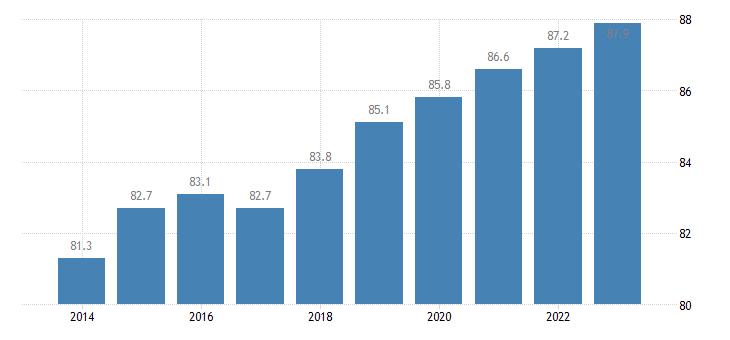 croatia at least upper secondary educational attainment age group 25 64 eurostat data