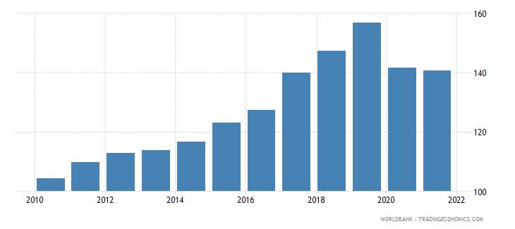 croatia atms per 100000 adults gfd wb data
