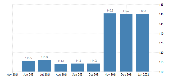 croatia balance of payments capital account eurostat data