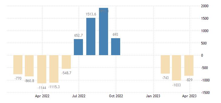 croatia balance of payments current account eurostat data