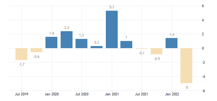 croatia balance of payments current account on primary income eurostat data
