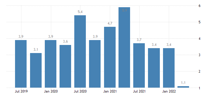 croatia balance of payments current account on secondary income eurostat data