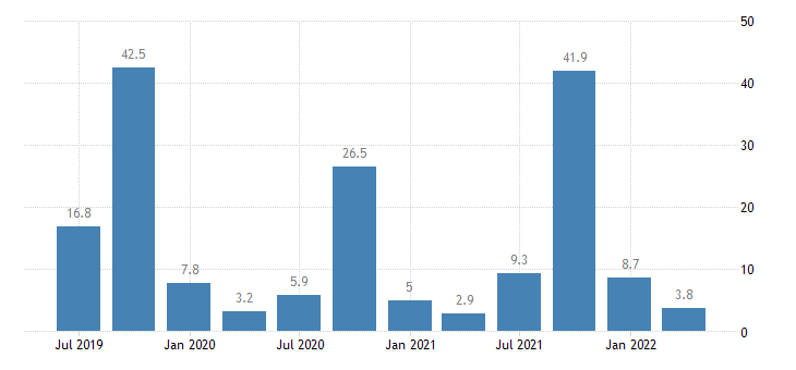 croatia balance of payments current account on services eurostat data