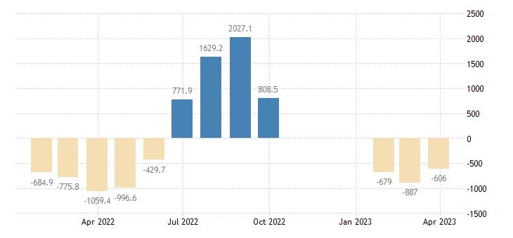 croatia balance of payments current capital account eurostat data
