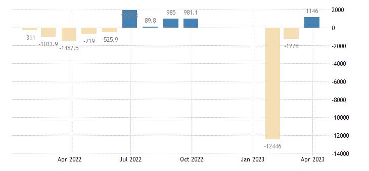 croatia balance of payments financial account eurostat data