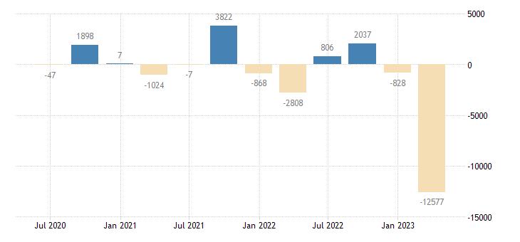 croatia balance of payments financial account net eurostat data