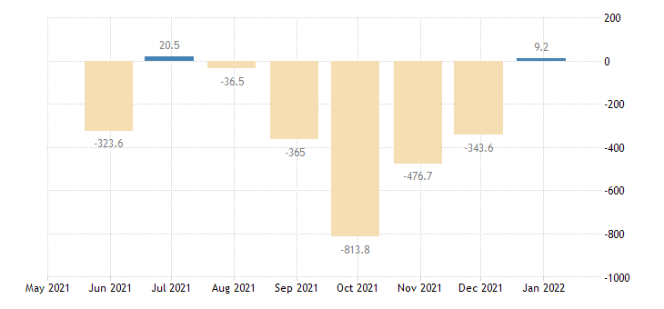 croatia balance of payments financial account on direct investment eurostat data