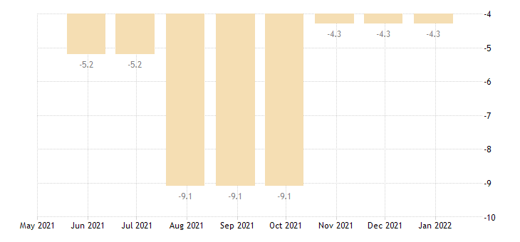 croatia balance of payments financial account on financial derivatives employee stock options eurostat data