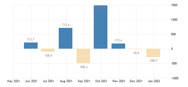 croatia balance of payments financial account on other investment eurostat data