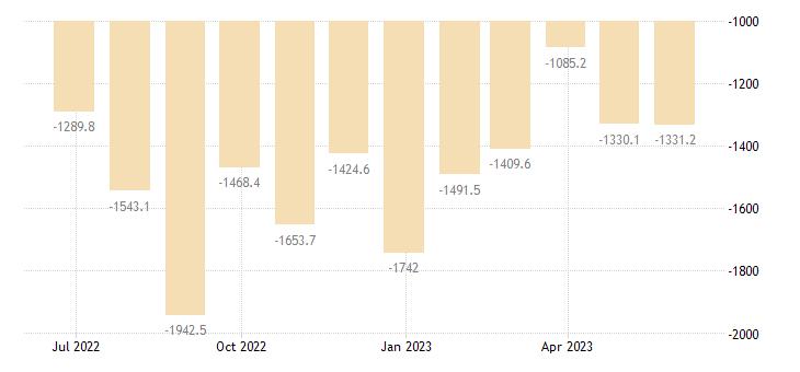 croatia balance of trade eurostat data