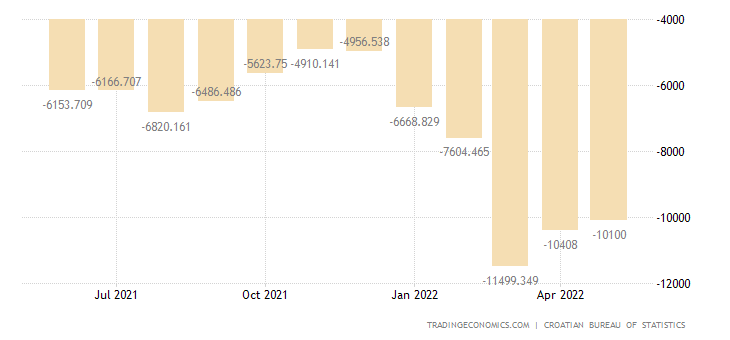 Croatia Balance of Trade