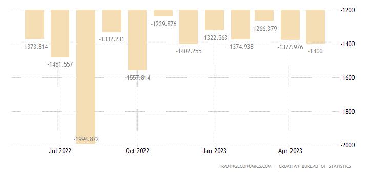 Croatia Balance of Trade
