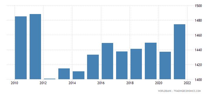 croatia bank accounts per 1000 adults wb data