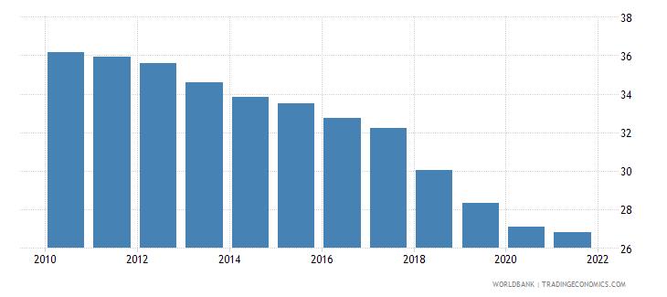 croatia bank branches per 100000 adults wb data