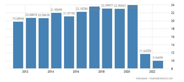 croatia bank capital to assets ratio percent wb data