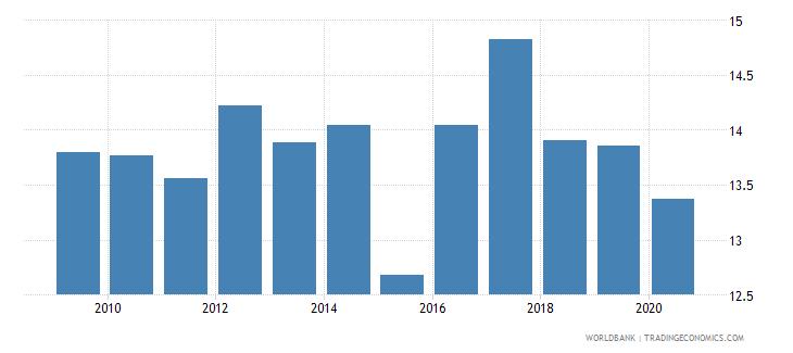 croatia bank capital to total assets percent wb data
