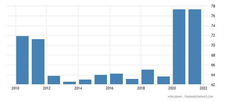croatia bank deposits to gdp percent wb data