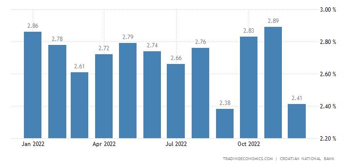 Croatia Bank Lending Rate