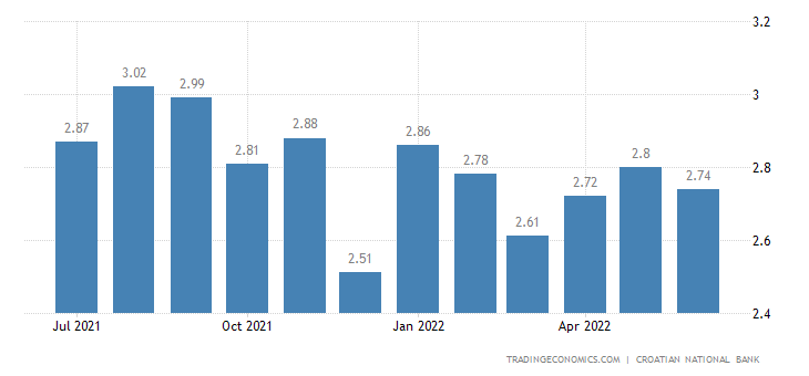 Croatia Bank Lending Rate