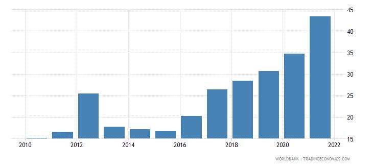 croatia bank liquid reserves to bank assets ratio percent wb data