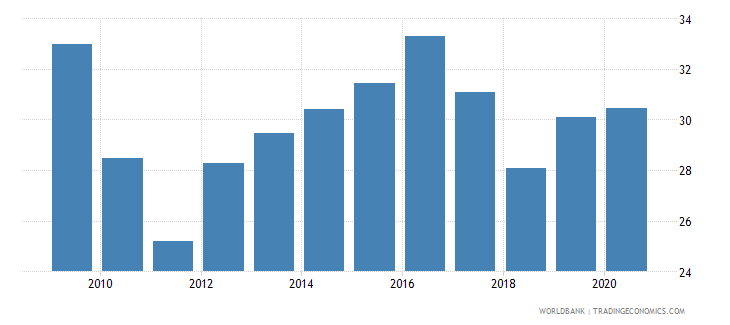 croatia bank noninterest income to total income percent wb data