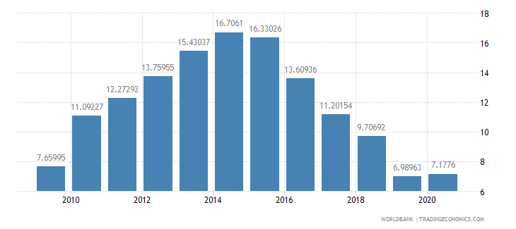 croatia bank nonperfoming loans to total gross loans percent wb data
