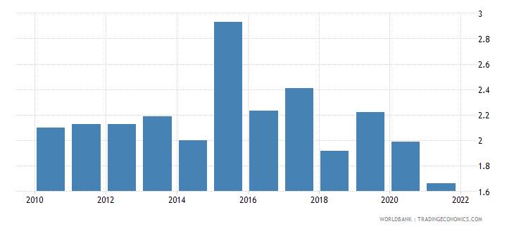 croatia bank overhead costs to total assets percent wb data