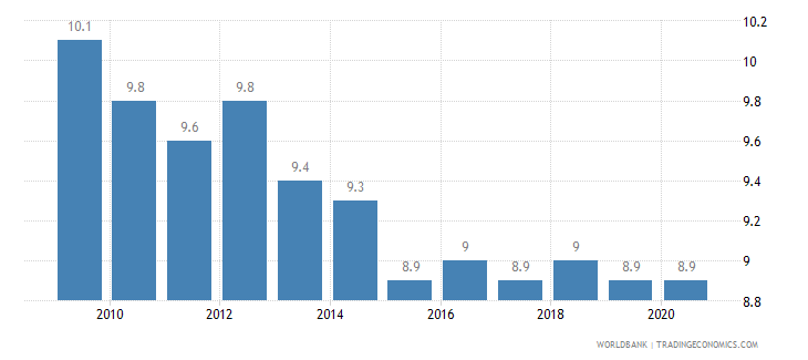 croatia birth rate crude per 1 000 people wb data