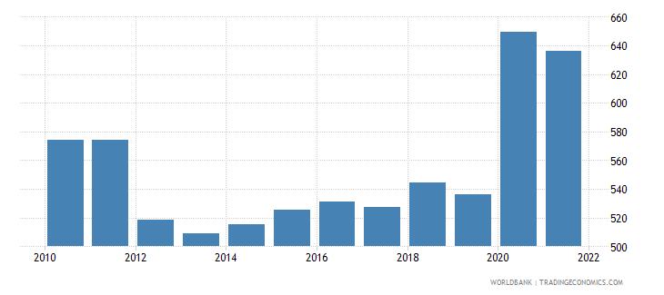 croatia broad money percent of gdp wb data