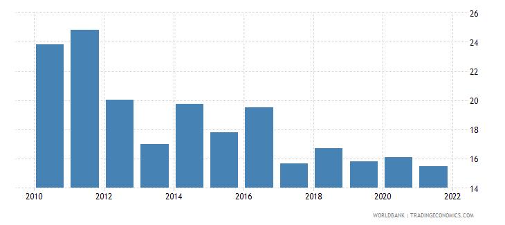 croatia broad money to total reserves ratio wb data