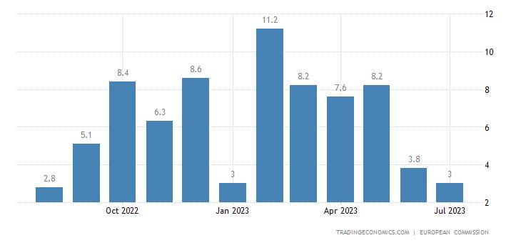Croatia Business Confidence