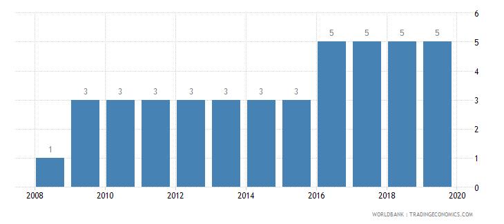 croatia business extent of disclosure index 0 less disclosure to 10 more disclosure wb data