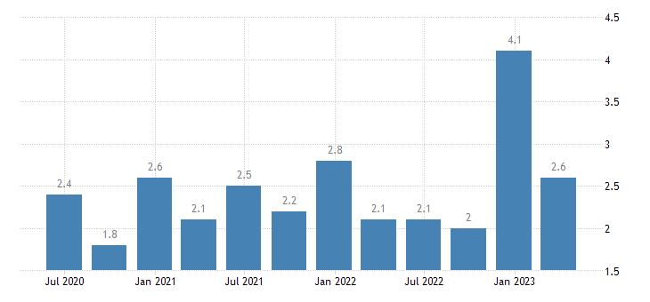 croatia capital account eurostat data