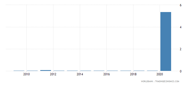 croatia central bank assets to gdp percent wb data