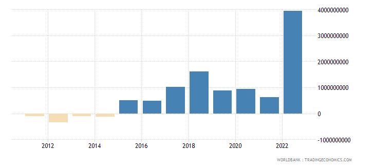 croatia changes in inventories current lcu wb data