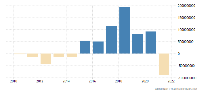 croatia changes in inventories us dollar wb data