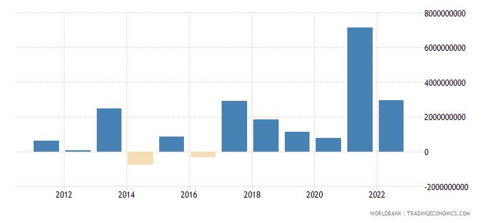 croatia changes in net reserves bop us dollar wb data