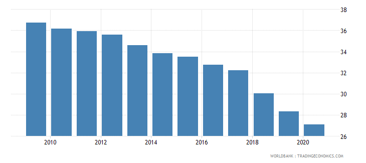 croatia commercial bank branches per 100 000 adults wb data