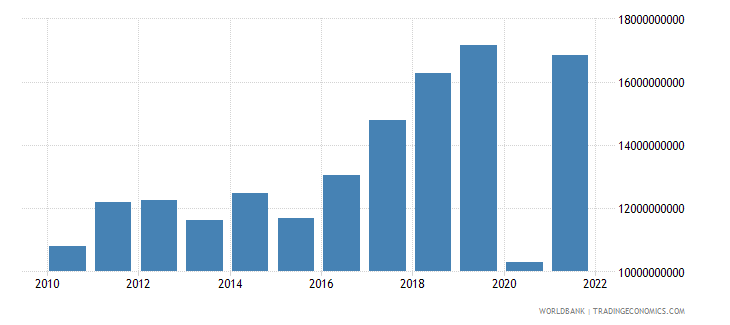 croatia commercial service exports us dollar wb data