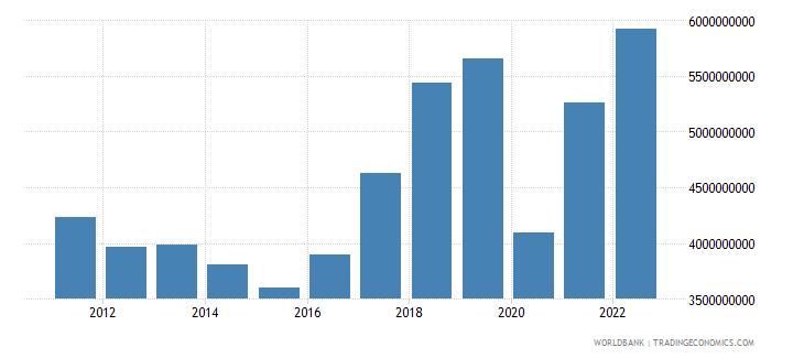 croatia commercial service imports us dollar wb data