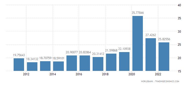 croatia communications computer etc percent of service exports bop wb data
