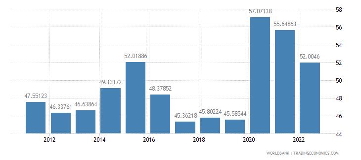croatia communications computer etc percent of service imports bop wb data
