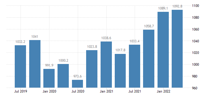croatia compensation of employees manufacturing eurostat data