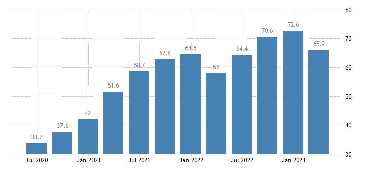 croatia compensation of employees real estate activities eurostat data