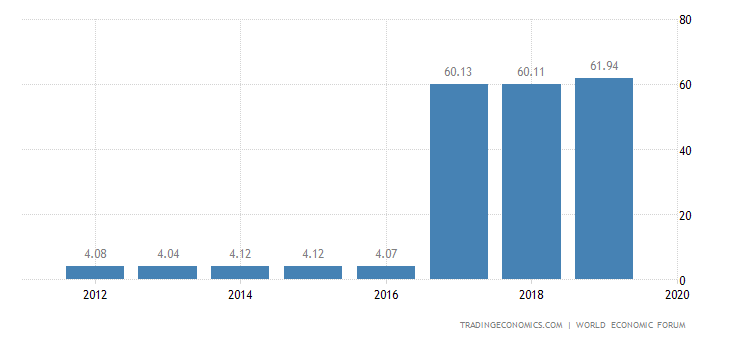 Croatia Competitiveness Index