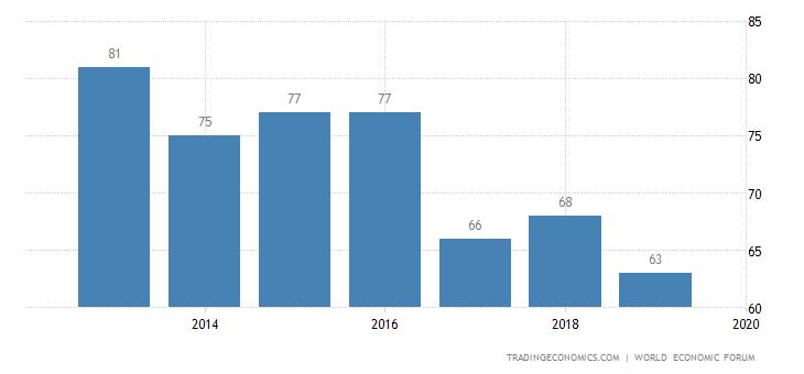 Croatia Competitiveness Rank