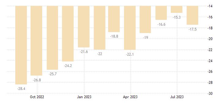croatia consumer confidence indicator eurostat data