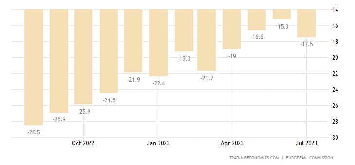 Croatia Consumer Confidence